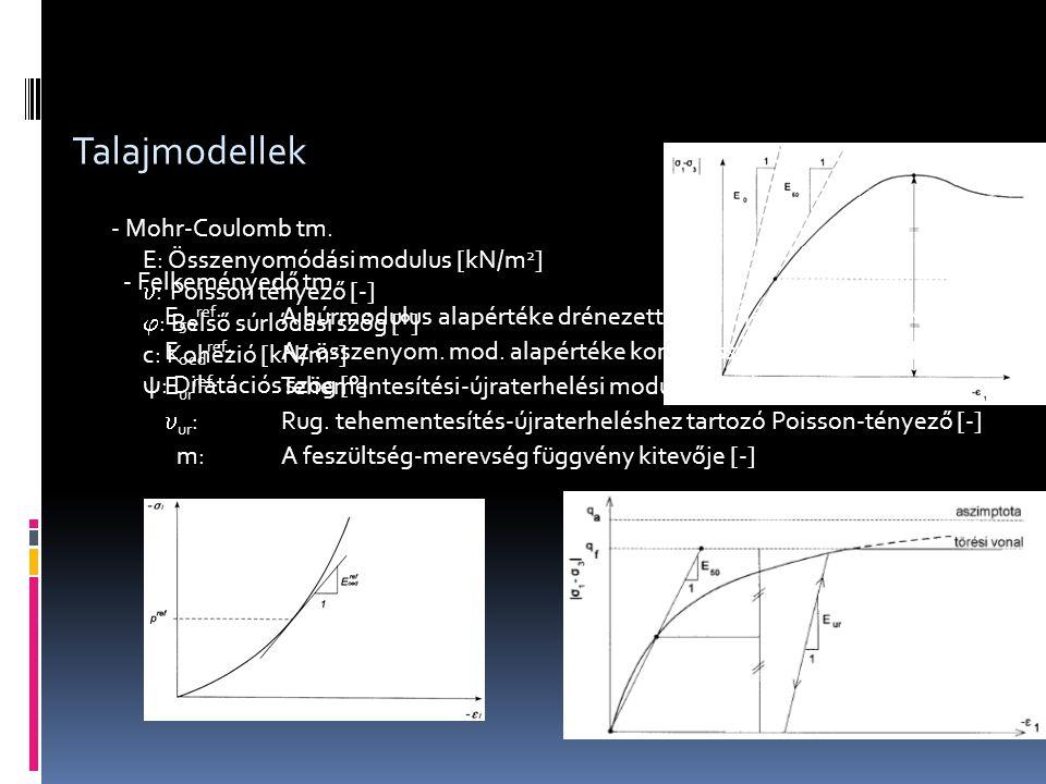 Talajmodellek - Mohr-Coulomb tm. E: Összenyomódási modulus [kN/m2]